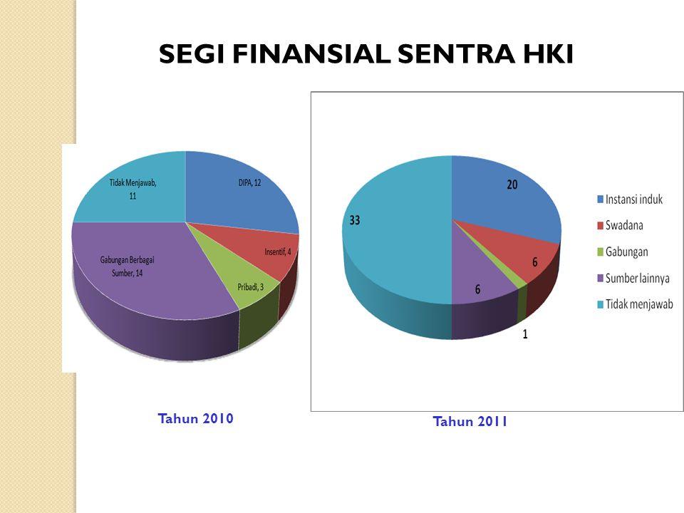 SEGI FINANSIAL SENTRA HKI Tahun 2010 Tahun 2011