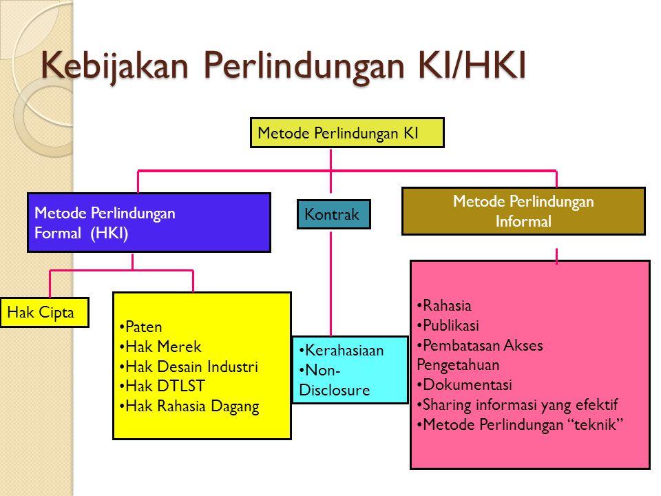Kebijakan Perlindungan KI/HKI Metode Perlindungan KI Metode Perlindungan Formal (HKI) Metode Perlindungan Informal Kontrak Hak Cipta Paten Hak Merek H