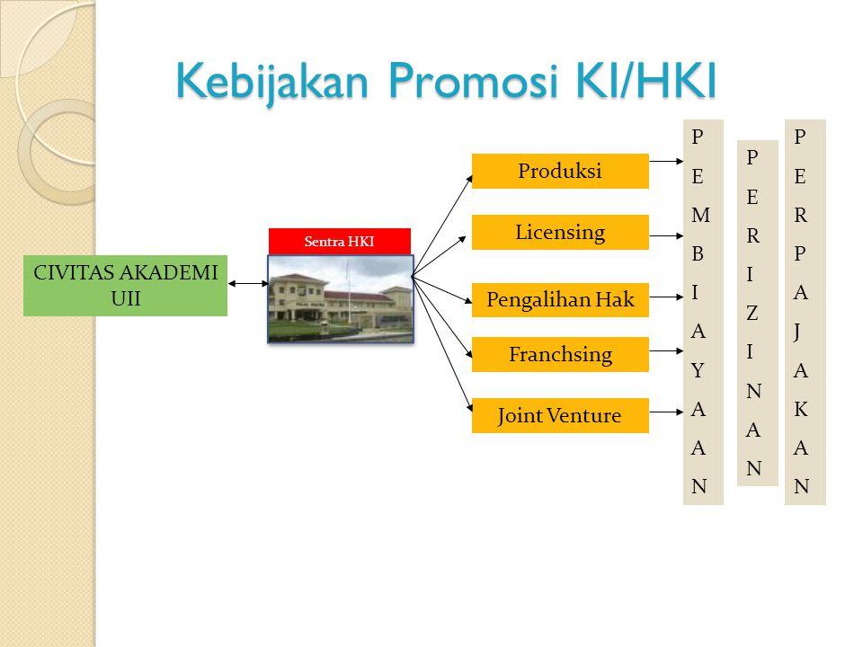 Kebijakan Promosi KI/HKI Sentra HKI CIVITAS AKADEMI UII Licensing Pengalihan Hak Produksi Franchsing Joint Venture PEMBIAYAANPEMBIAYAAN PERIZINANPERIZ