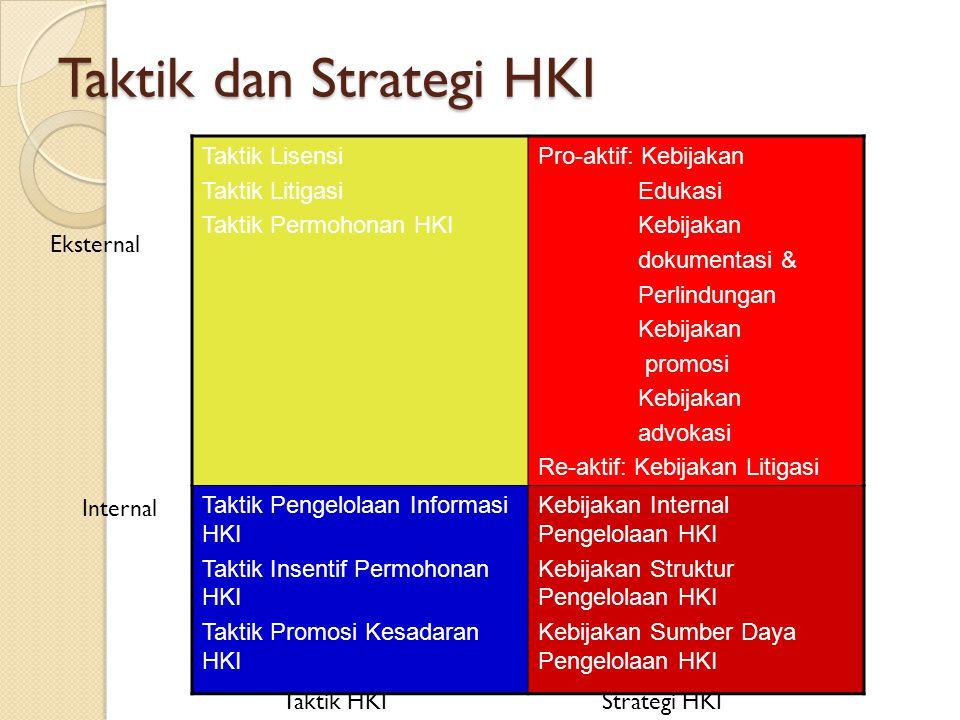 Taktik dan Strategi HKI Taktik Lisensi Taktik Litigasi Taktik Permohonan HKI Pro-aktif: Kebijakan Edukasi Kebijakan dokumentasi & Perlindungan Kebijak