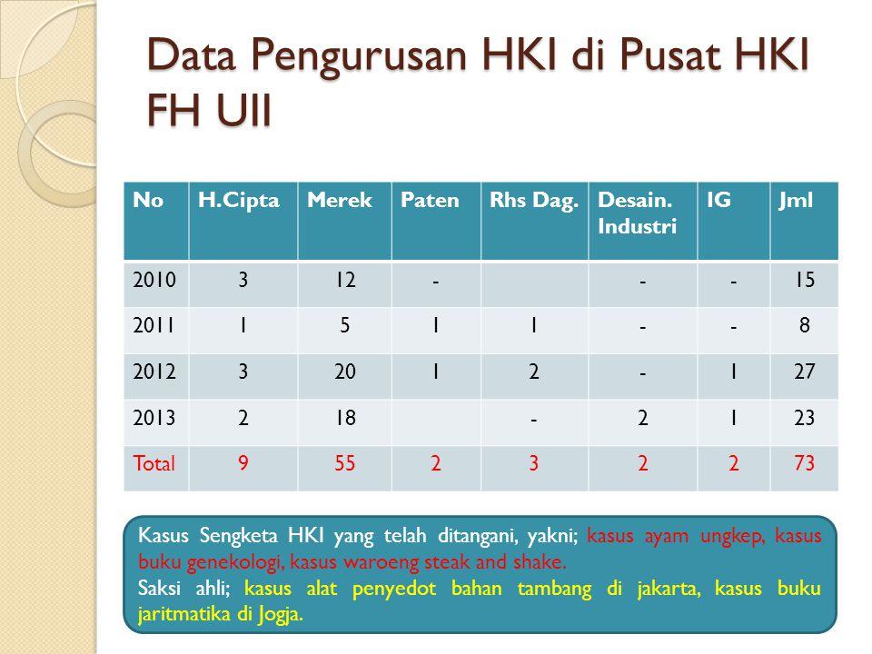 Data Pengurusan HKI di Pusat HKI FH UII NoH.CiptaMerekPatenRhs Dag.Desain. Industri IGJml 2010312---15 20111511--8 201232012-127 2013218-2123 Total955