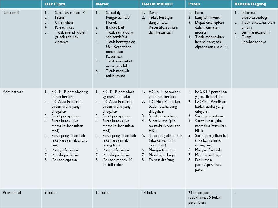 Dasar Hukum Pembentukan Sentra HKI di PT Pasal 13 ayat (3) UU No.
