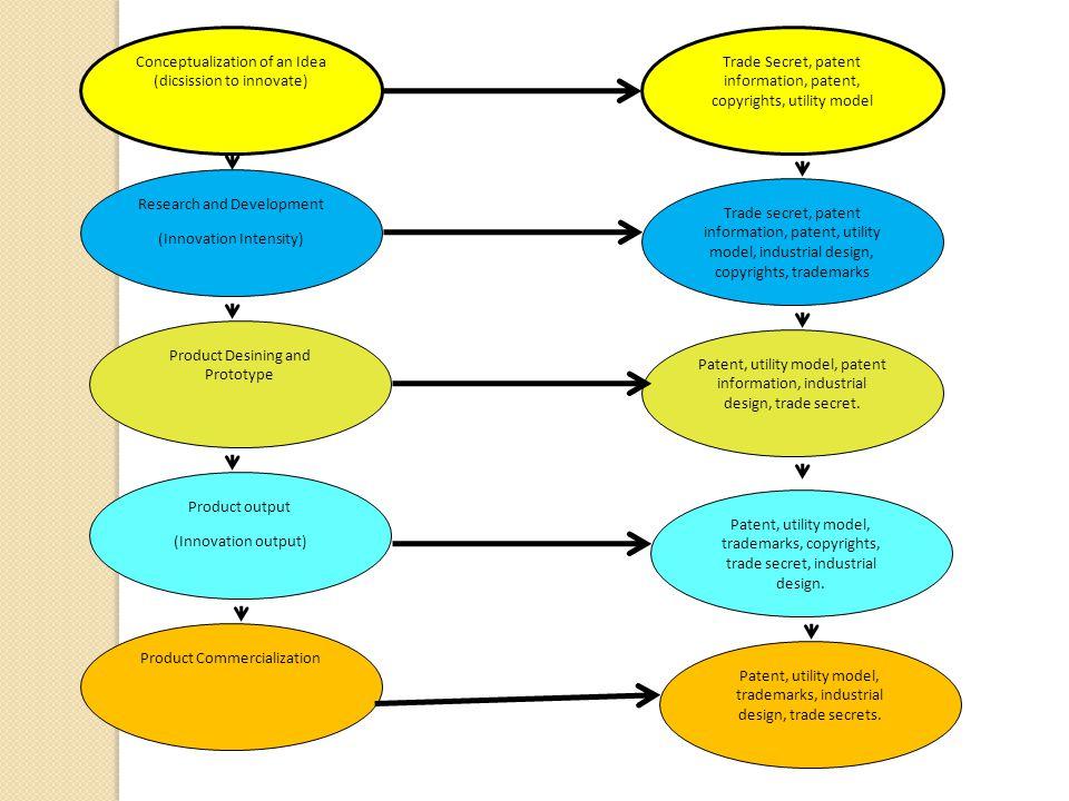 Taktik dan Strategi HKI Taktik Lisensi Taktik Litigasi Taktik Permohonan HKI Pro-aktif: Kebijakan Edukasi Kebijakan dokumentasi & Perlindungan Kebijakan promosi Kebijakan advokasi Re-aktif: Kebijakan Litigasi Taktik Pengelolaan Informasi HKI Taktik Insentif Permohonan HKI Taktik Promosi Kesadaran HKI Kebijakan Internal Pengelolaan HKI Kebijakan Struktur Pengelolaan HKI Kebijakan Sumber Daya Pengelolaan HKI Eksternal Internal Taktik HKIStrategi HKI