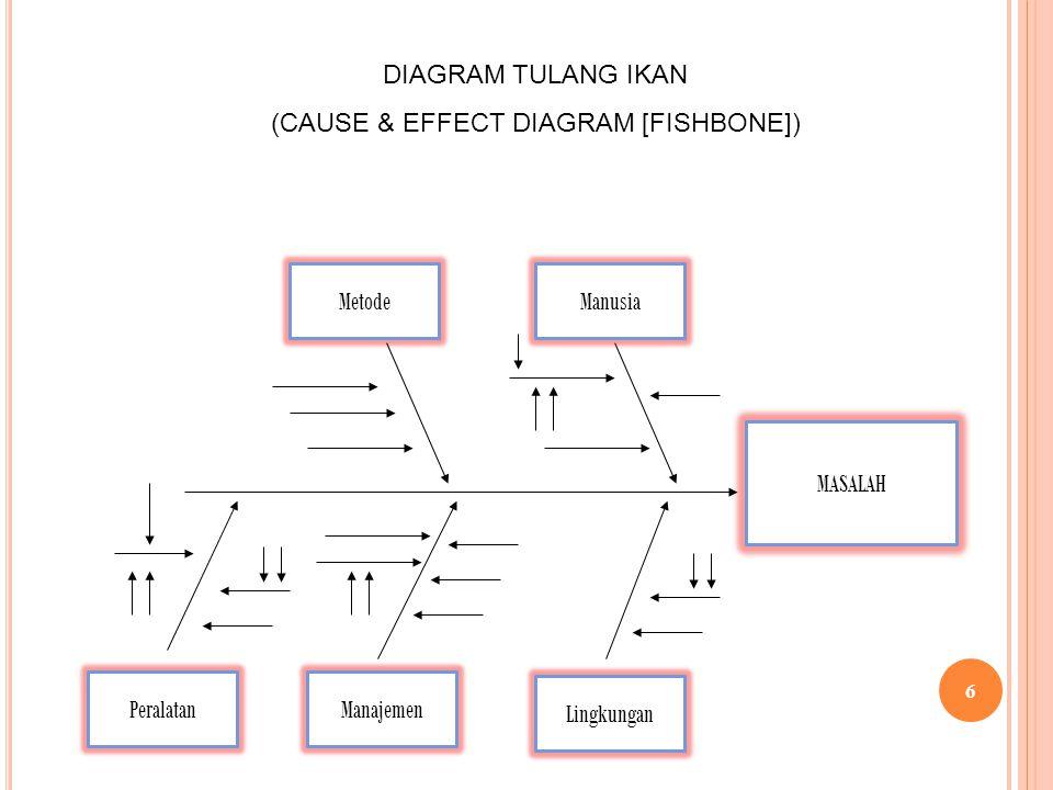 MASALAH Metode DIAGRAM TULANG IKAN (CAUSE & EFFECT DIAGRAM [FISHBONE]) Lingkungan Manajemen Manusia Peralatan 6