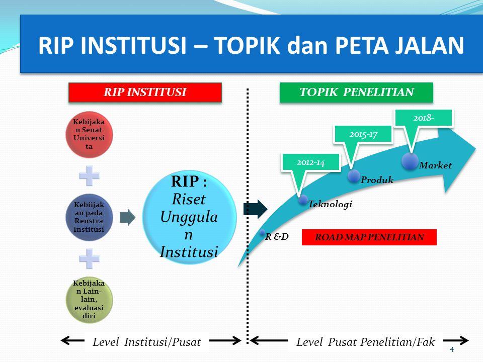 RIP INSTITUSI – TOPIK dan PETA JALAN 4 Kebijaka n Senat Universi ta Kebiijak an pada Renstra Institusi Kebijaka n Lain- lain, evaluasi diri RIP : Riset Unggula n Institusi R &D Teknologi Produk Market ROAD MAP PENELITIAN 2015-17 2012-14 2018- Level Pusat Penelitian/Fak TOPIK PENELITIAN RIP INSTITUSI Level Institusi/Pusat