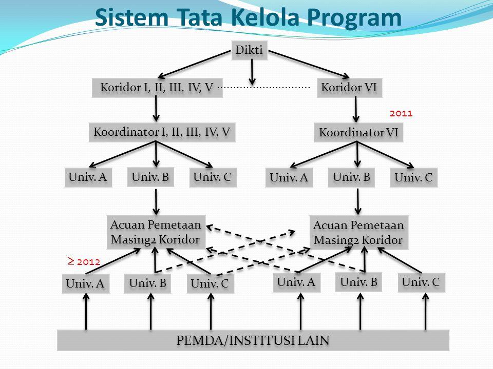 Sistem Tata Kelola Program Dikti Koridor I, II, III, IV, V Koridor VI ………………..……… Koordinator I, II, III, IV, V Koordinator VI Univ.