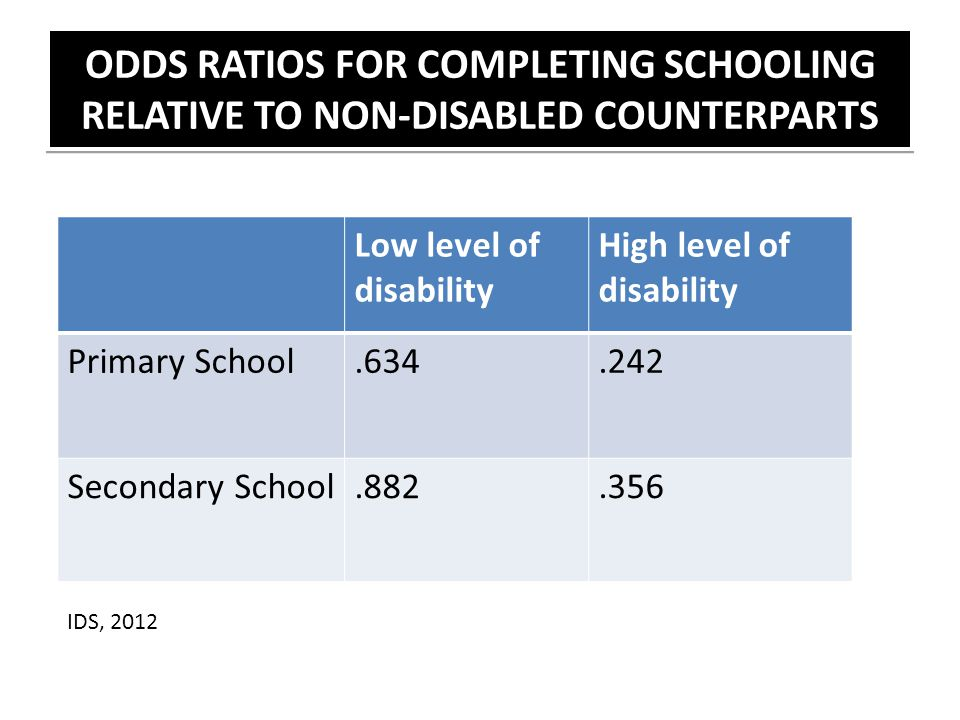 ODDS RATIOS FOR COMPLETING SCHOOLING RELATIVE TO NON-DISABLED COUNTERPARTS Low level of disability High level of disability Primary School.634.242 Sec