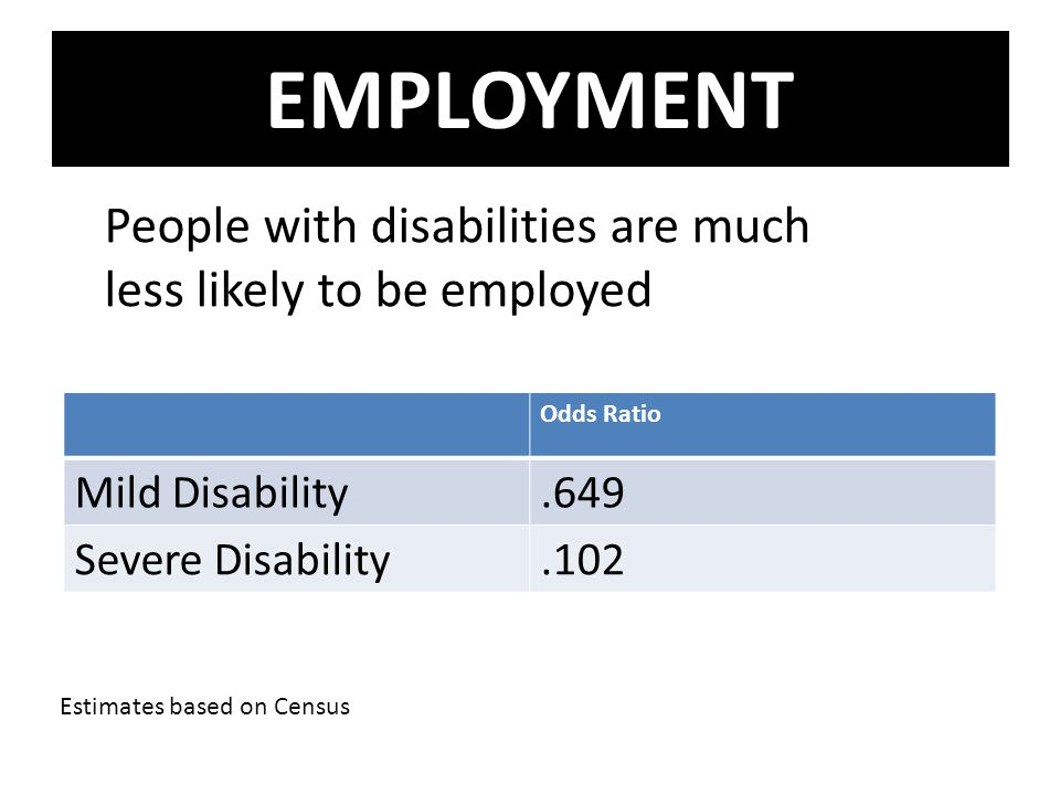 EMPLOYMENT Odds Ratio Mild Disability.649 Severe Disability.102 People with disabilities are much less likely to be employed Estimates based on Census