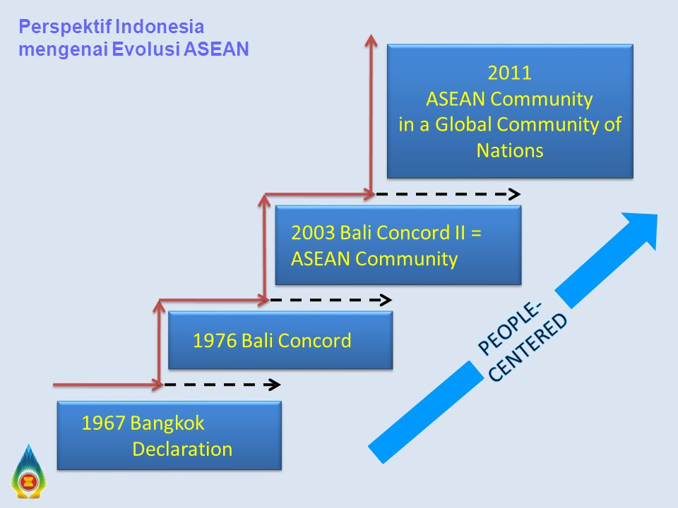 1967 Bangkok Declaration 1976 Bali Concord 2003 Bali Concord II = ASEAN Community 2011 ASEAN Community in a Global Community of Nations 2011 ASEAN Community in a Global Community of Nations Perspektif Indonesia mengenai Evolusi ASEAN