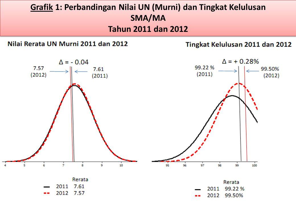Grafik 1: Perbandingan Nilai UN (Murni) dan Tingkat Kelulusan SMA/MA Tahun 2011 dan 2012 Grafik 1: Perbandingan Nilai UN (Murni) dan Tingkat Kelulusan SMA/MA Tahun 2011 dan 2012