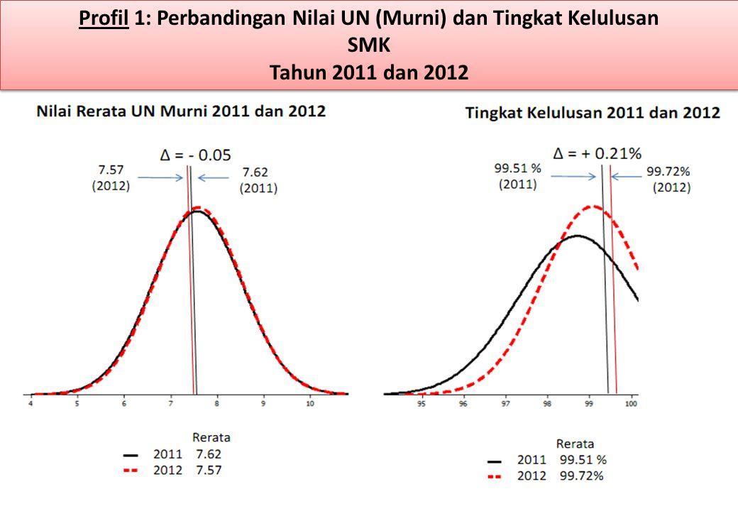 Profil 1: Perbandingan Nilai UN (Murni) dan Tingkat Kelulusan SMK Tahun 2011 dan 2012 Profil 1: Perbandingan Nilai UN (Murni) dan Tingkat Kelulusan SMK Tahun 2011 dan 2012