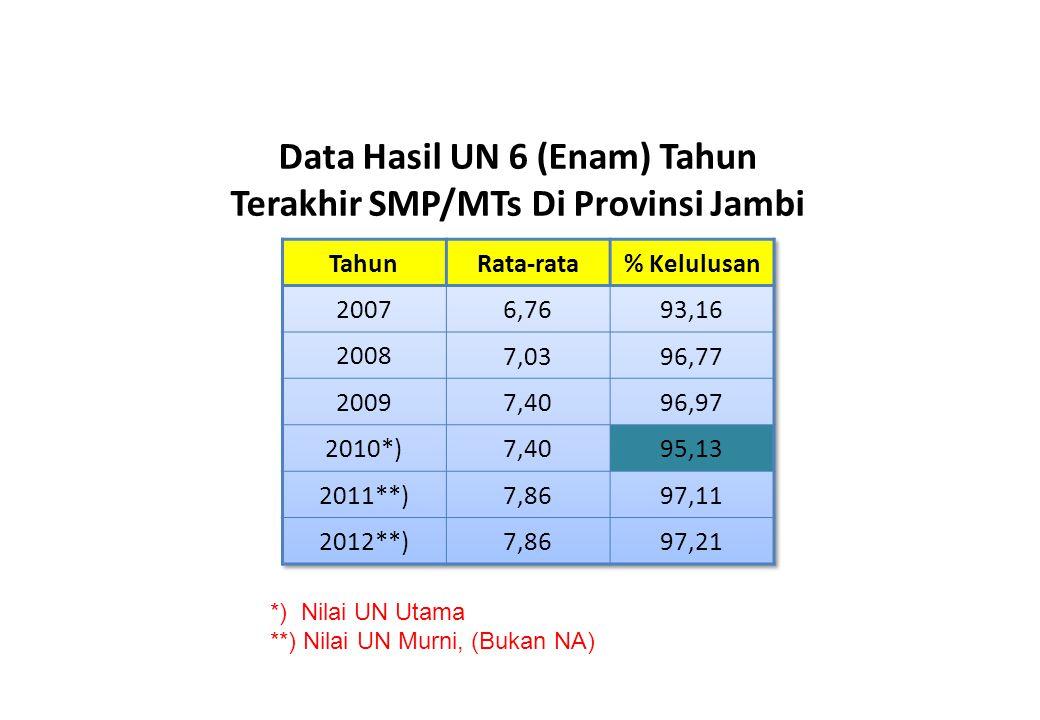 Data Hasil UN 6 (Enam) Tahun Terakhir SMP/MTs Di Provinsi Jambi *) Nilai UN Utama **) Nilai UN Murni, (Bukan NA)