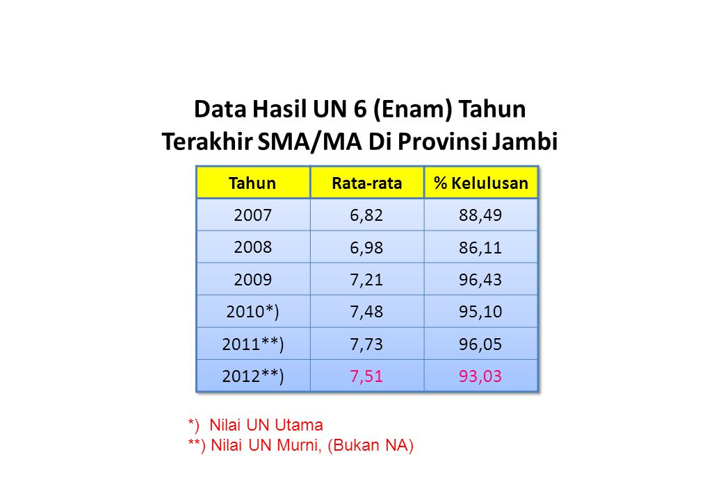 Data Hasil UN 6 (Enam) Tahun Terakhir SMA/MA Di Provinsi Jambi *) Nilai UN Utama **) Nilai UN Murni, (Bukan NA)