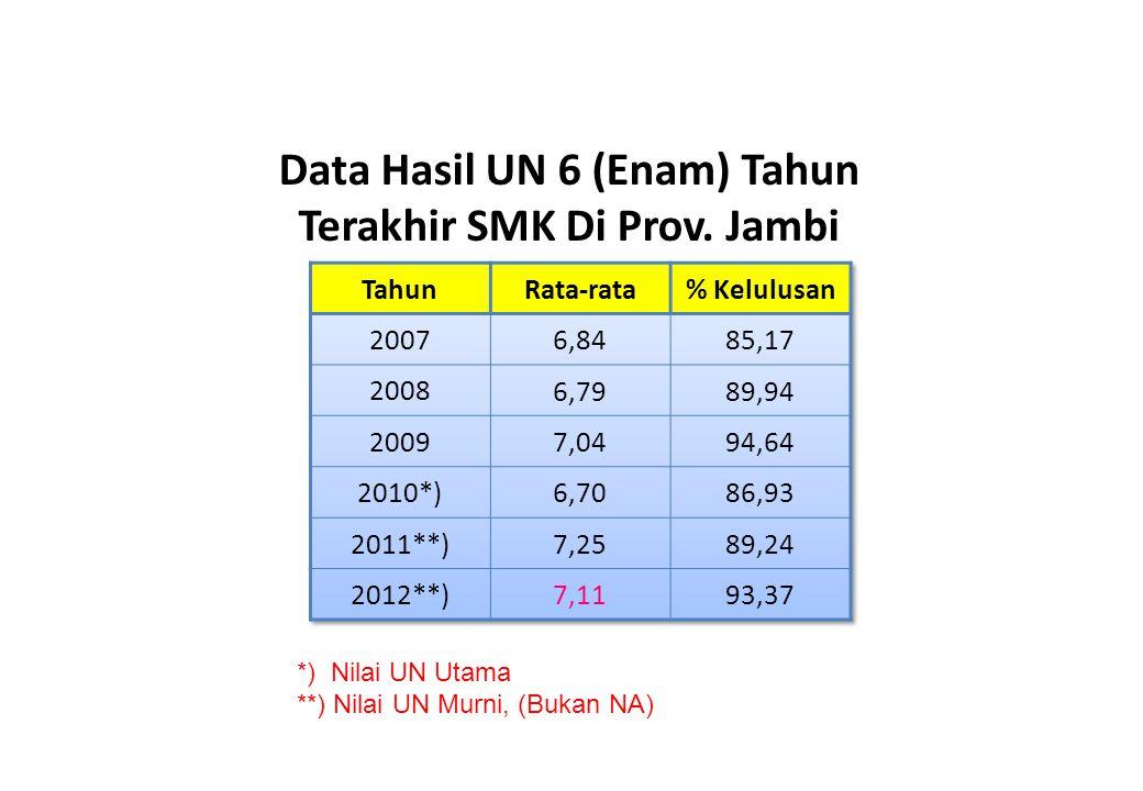 Data Hasil UN 6 (Enam) Tahun Terakhir SMK Di Prov. Jambi *) Nilai UN Utama **) Nilai UN Murni, (Bukan NA)