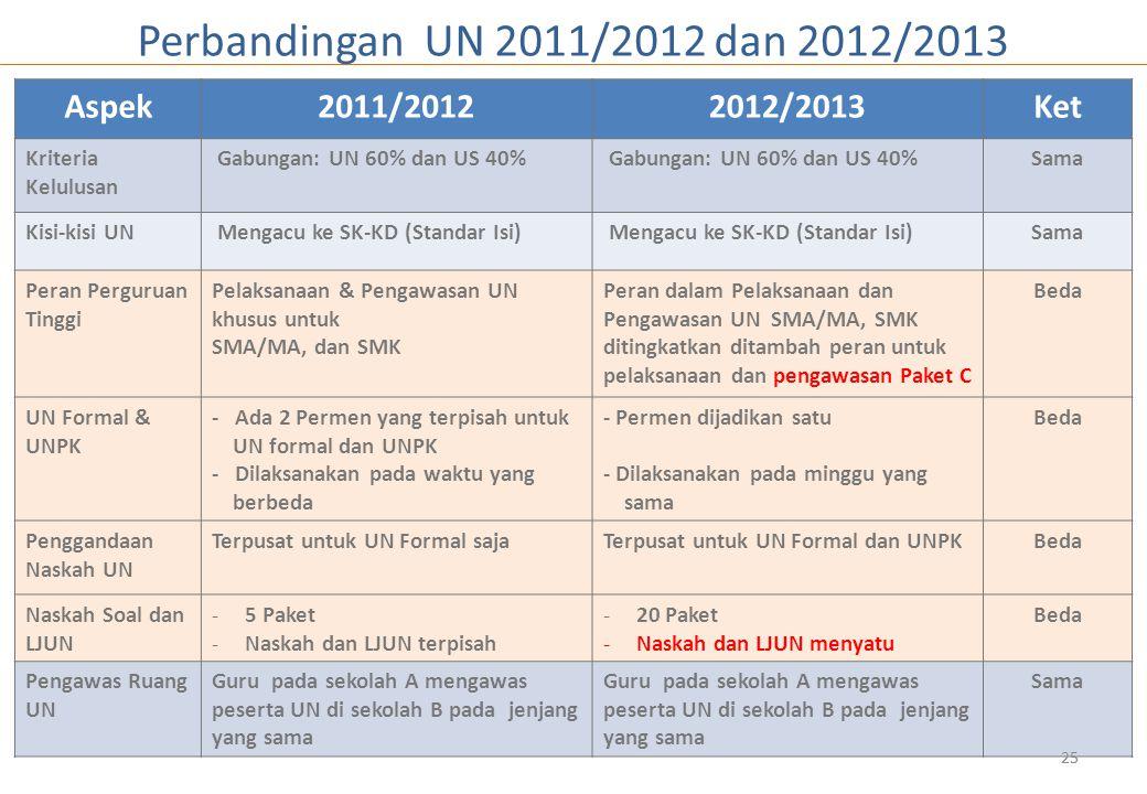 25 Aspek2011/20122012/2013Ket Kriteria Kelulusan Gabungan: UN 60% dan US 40% Sama Kisi-kisi UN Mengacu ke SK-KD (Standar Isi) Sama Peran Perguruan Tinggi Pelaksanaan & Pengawasan UN khusus untuk SMA/MA, dan SMK Peran dalam Pelaksanaan dan Pengawasan UN SMA/MA, SMK ditingkatkan ditambah peran untuk pelaksanaan dan pengawasan Paket C Beda UN Formal & UNPK - Ada 2 Permen yang terpisah untuk UN formal dan UNPK - Dilaksanakan pada waktu yang berbeda - Permen dijadikan satu - Dilaksanakan pada minggu yang sama Beda Penggandaan Naskah UN Terpusat untuk UN Formal sajaTerpusat untuk UN Formal dan UNPKBeda Naskah Soal dan LJUN -5 Paket -Naskah dan LJUN terpisah -20 Paket -Naskah dan LJUN menyatu Beda Pengawas Ruang UN Guru pada sekolah A mengawas peserta UN di sekolah B pada jenjang yang sama Sama Perbandingan UN 2011/2012 dan 2012/2013 25