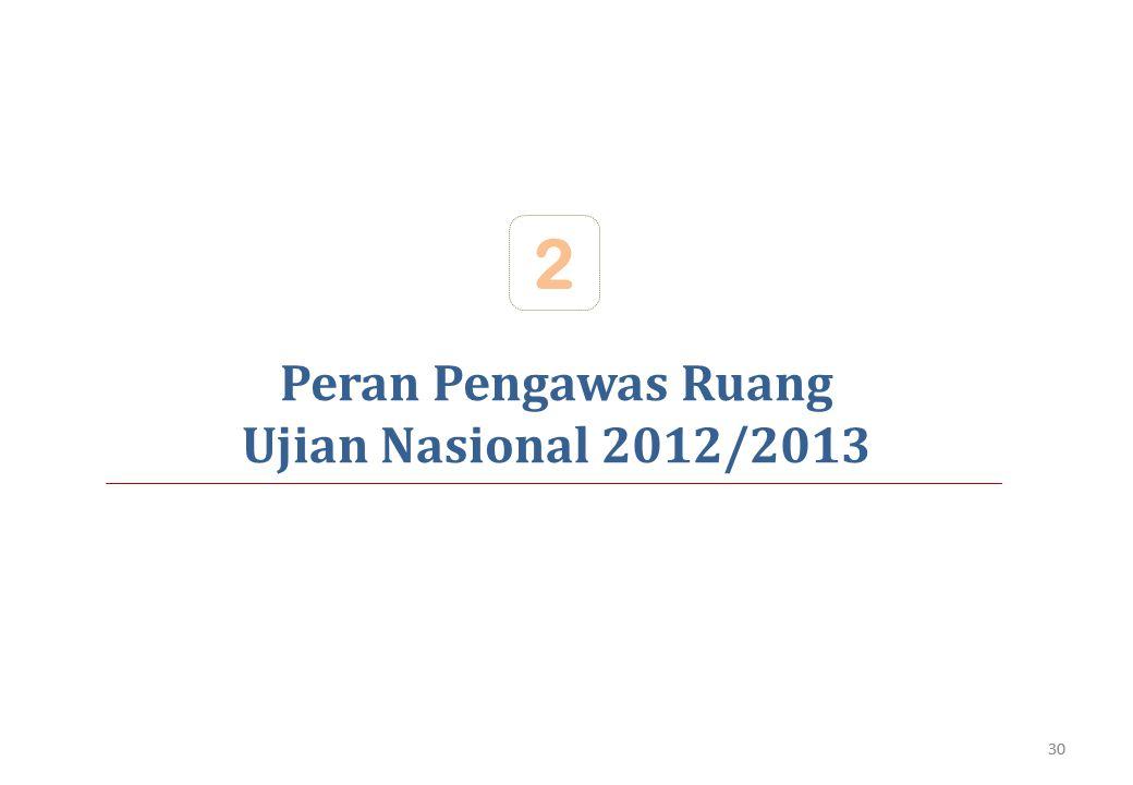 Peran Pengawas Ruang Ujian Nasional 2012/2013 2 30