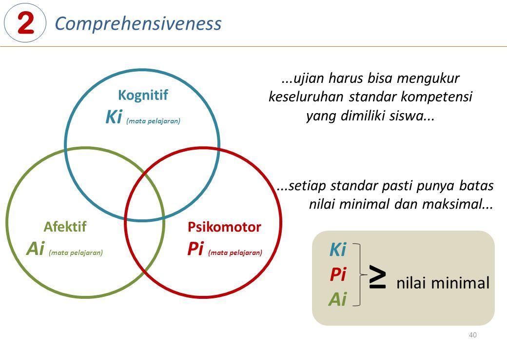 40 Afektif Ai (mata pelajaran) Kognitif Ki (mata pelajaran) Psikomotor Pi (mata pelajaran) 2 Comprehensiveness Ki Pi Ai ≥ nilai minimal...ujian harus bisa mengukur keseluruhan standar kompetensi yang dimiliki siswa......setiap standar pasti punya batas nilai minimal dan maksimal...