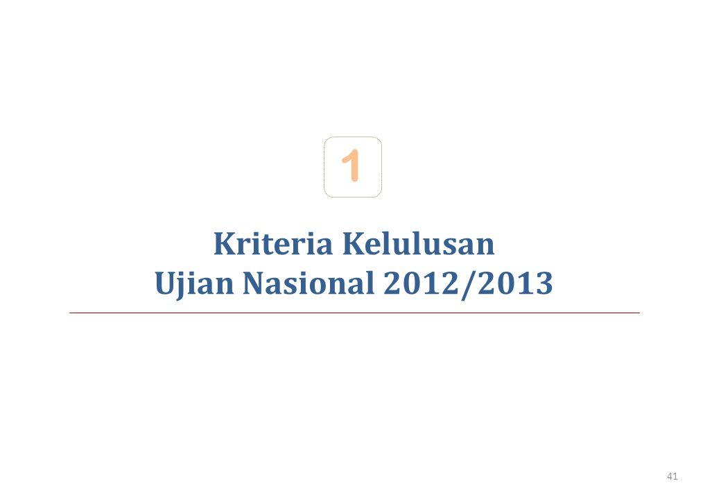 Kriteria Kelulusan Ujian Nasional 2012/2013 1 41