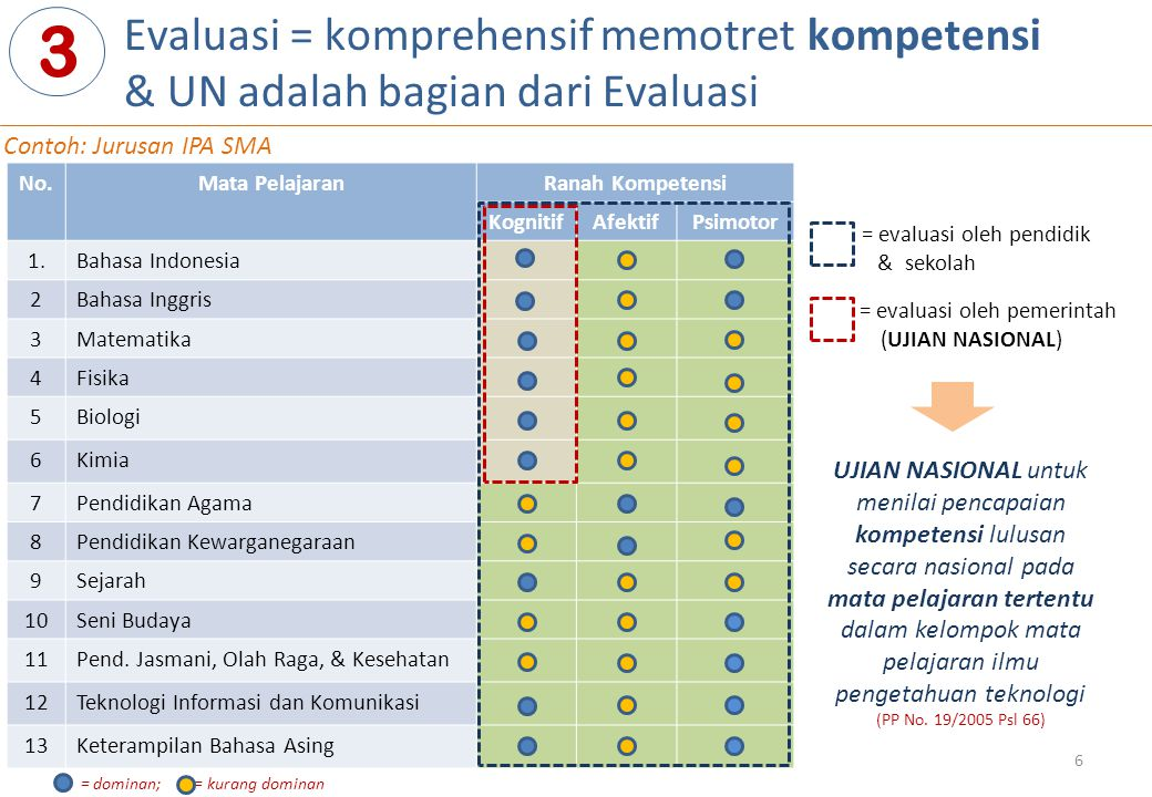 Evaluasi = komprehensif memotret kompetensi & UN adalah bagian dari Evaluasi 3 No.Mata PelajaranRanah Kompetensi KognitifAfektifPsimotor 1.Bahasa Indo
