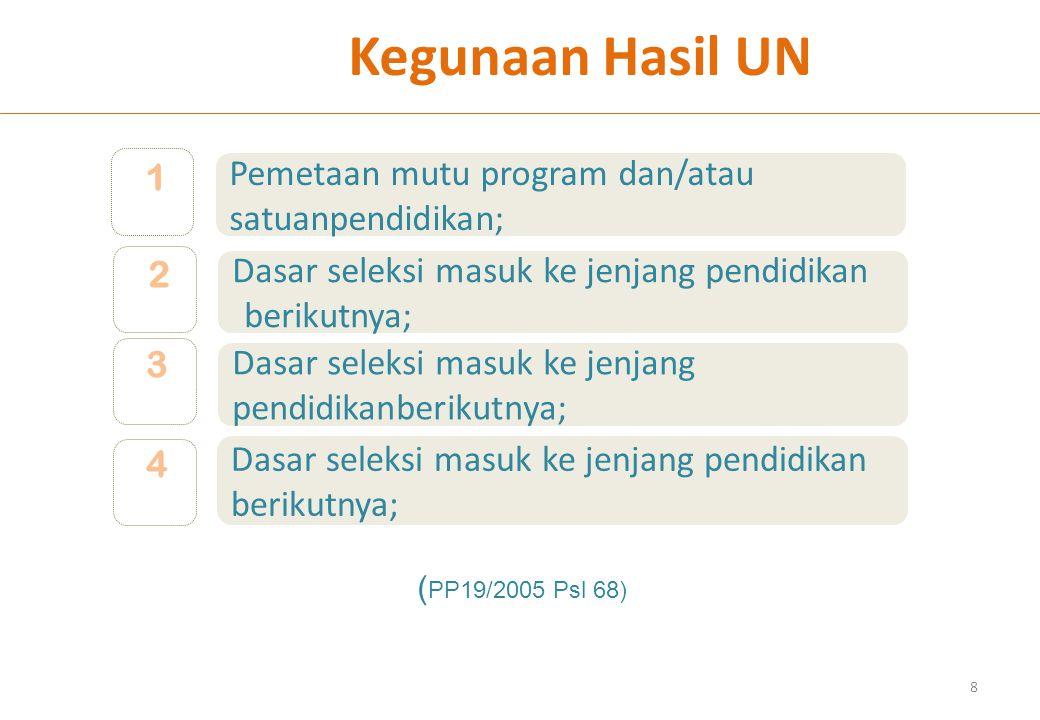 Dasar seleksi masuk ke jenjang pendidikan berikutnya; 2 Kegunaan Hasil UN Dasar seleksi masuk ke jenjang pendidikan berikutnya; 3 4 8 Pemetaan mutu program dan/atau satuanpendidikan; 1 ( PP19/2005 Psl 68)