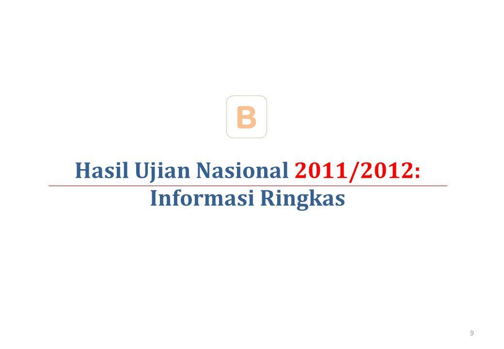 Hasil Ujian Nasional 2011/2012: Informasi Ringkas B 9