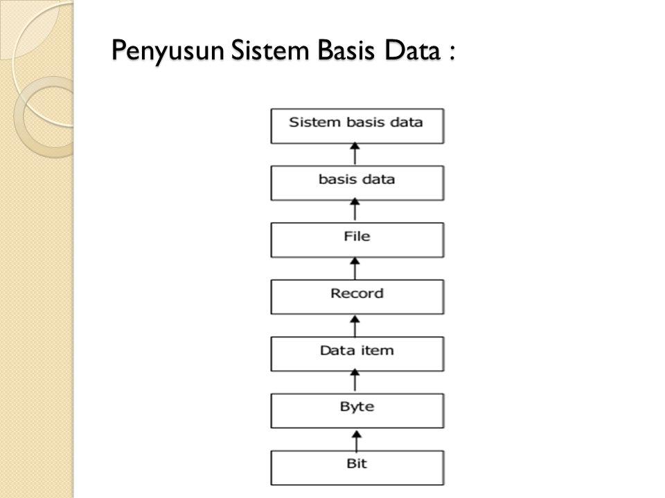 Keterangan : Bit : Sistem angka biner Byte : Bagian terkecil, bisa berupa numerik, huruf atau karakter khusus Data Item : merepresentasikan suatu atribut dari suatu record yang menunjukkan suatu item dari data.