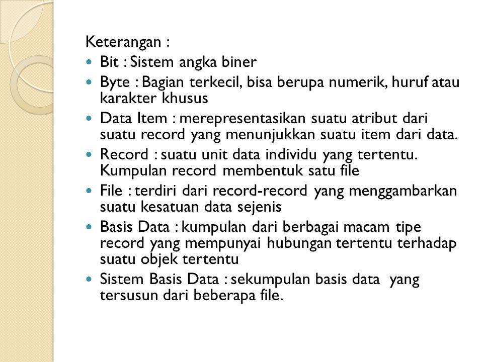 Tipe File pada Basis Data : File Induk (Master File), terdiri dari : ◦ File Induk Acuan (Reference Master File) :recordnya relatif statis, jarang berubah nilainya.