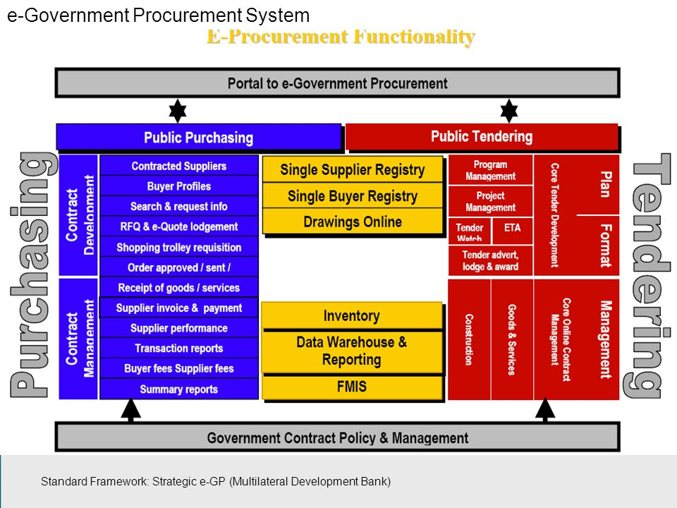 e-Government Procurement System Standard Framework: Strategic e-GP (Multilateral Development Bank)