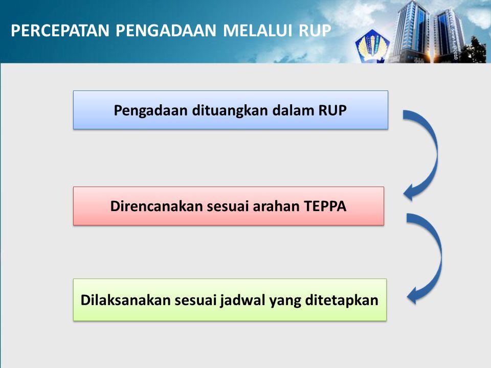 Pengadaan dituangkan dalam RUP Direncanakan sesuai arahan TEPPA Dilaksanakan sesuai jadwal yang ditetapkan PERCEPATAN PENGADAAN MELALUI RUP