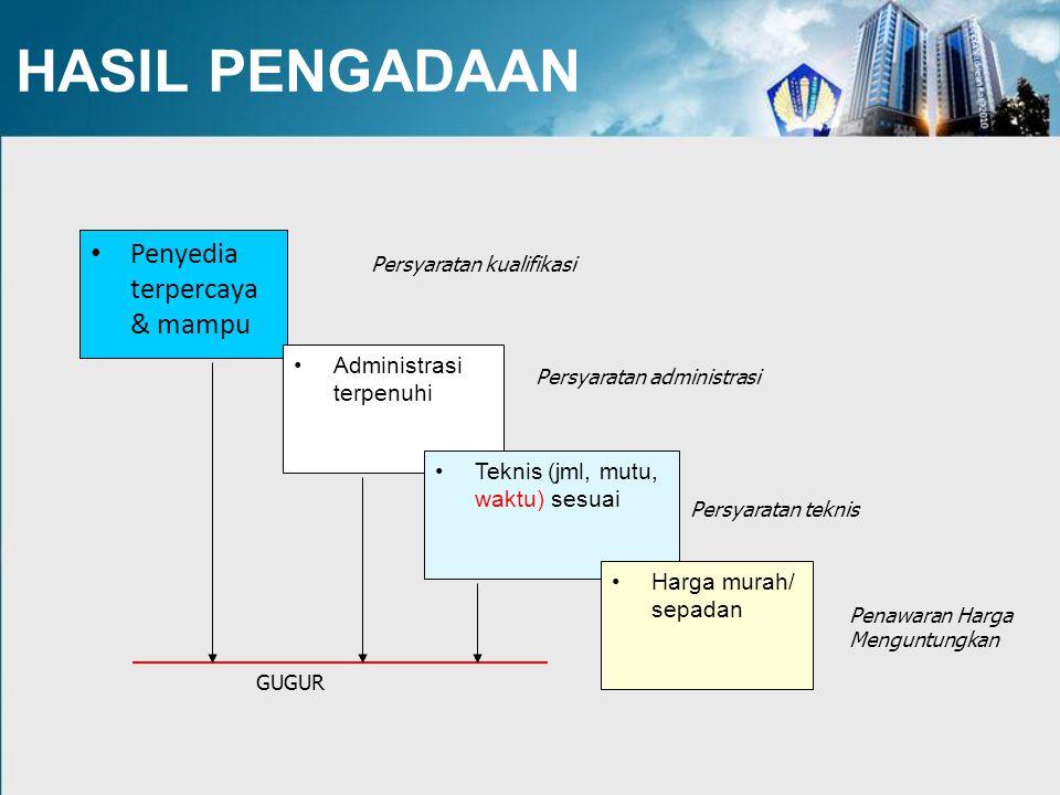 HASIL PENGADAAN Penyedia terpercaya & mampu Administrasi terpenuhi Teknis (jml, mutu, waktu) sesuai Harga murah/ sepadan Persyaratan kualifikasi Persy