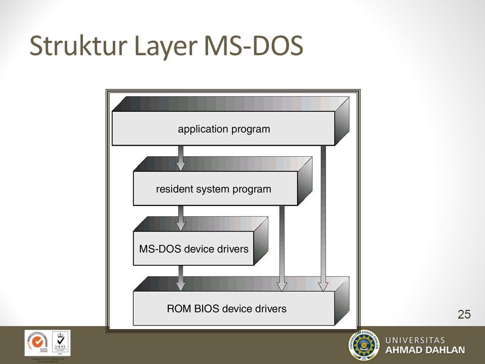 Struktur Layer MS-DOS 25