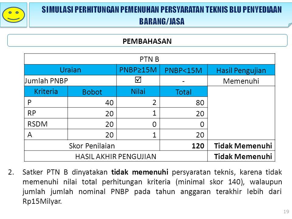 19 PEMBAHASAN 2.Satker PTN B dinyatakan tidak memenuhi persyaratan teknis, karena tidak memenuhi nilai total perhitungan kriteria (minimal skor 140), walaupun jumlah jumlah nominal PNBP pada tahun anggaran terakhir lebih dari Rp15Milyar.