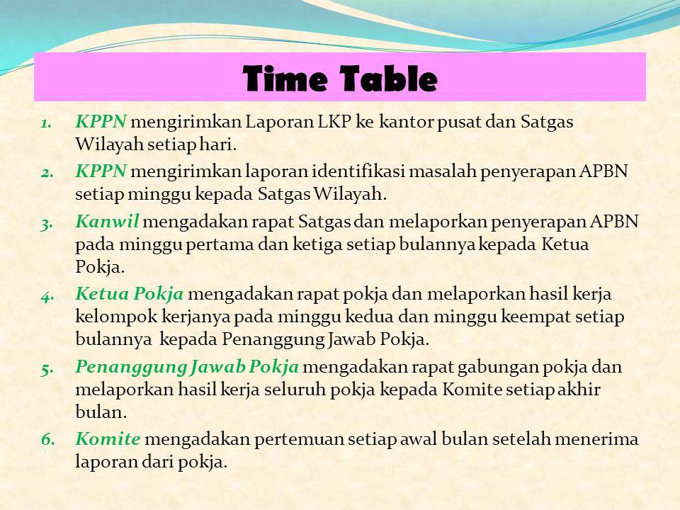 Time Table 1. KPPN mengirimkan Laporan LKP ke kantor pusat dan Satgas Wilayah setiap hari. 2. KPPN mengirimkan laporan identifikasi masalah penyerapan