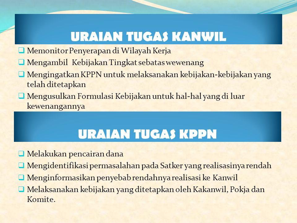 URAIAN TUGAS KANWIL  Memonitor Penyerapan di Wilayah Kerja  Mengambil Kebijakan Tingkat sebatas wewenang  Mengingatkan KPPN untuk melaksanakan kebi