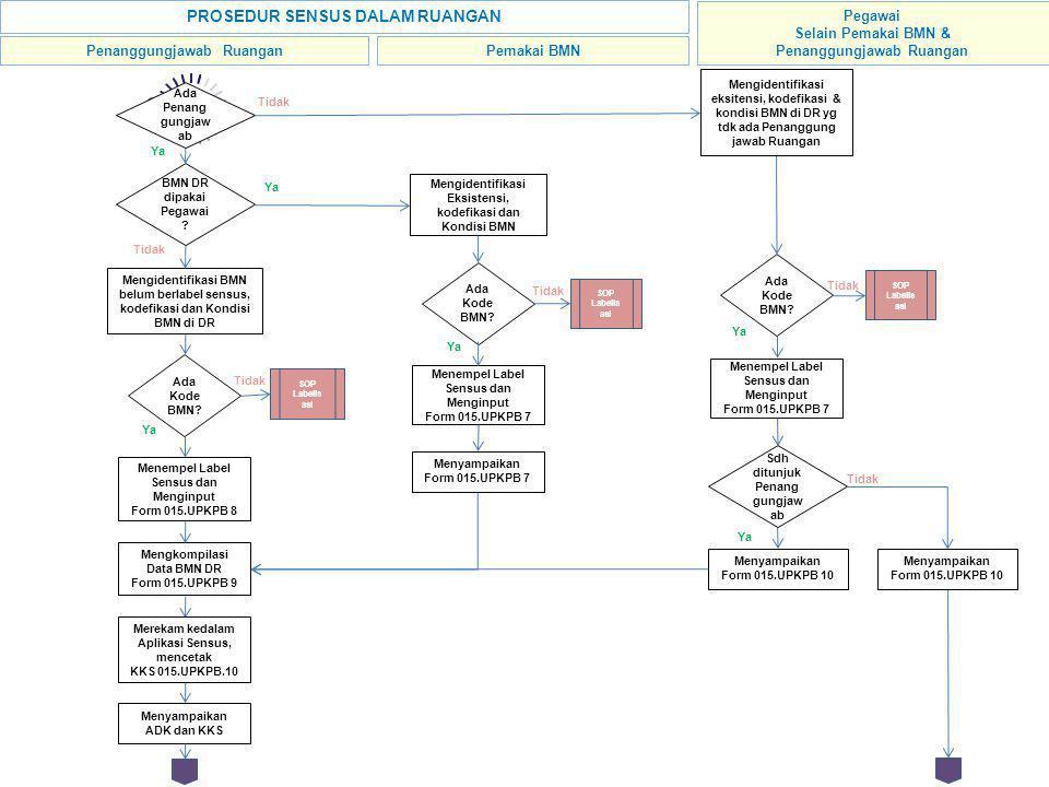 START Ada Kode BMN? Mengidentifikasi Eksistensi, kodefikasi dan Kondisi BMN Menempel Label Sensus dan Menginput Form 015.UPKPB 7 Ya Tidak SOP Labelis