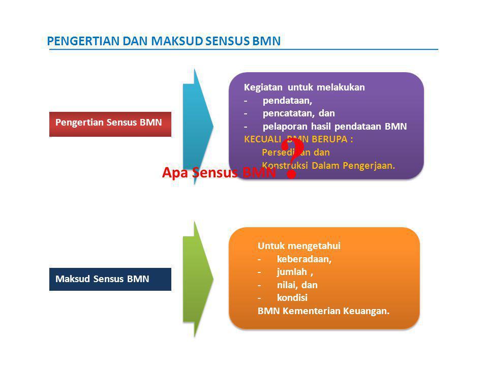 Pengertian Sensus BMN Kegiatan untuk melakukan -pendataan, -pencatatan, dan -pelaporan hasil pendataan BMN KECUALI BMN BERUPA : Persediaan dan Konstru