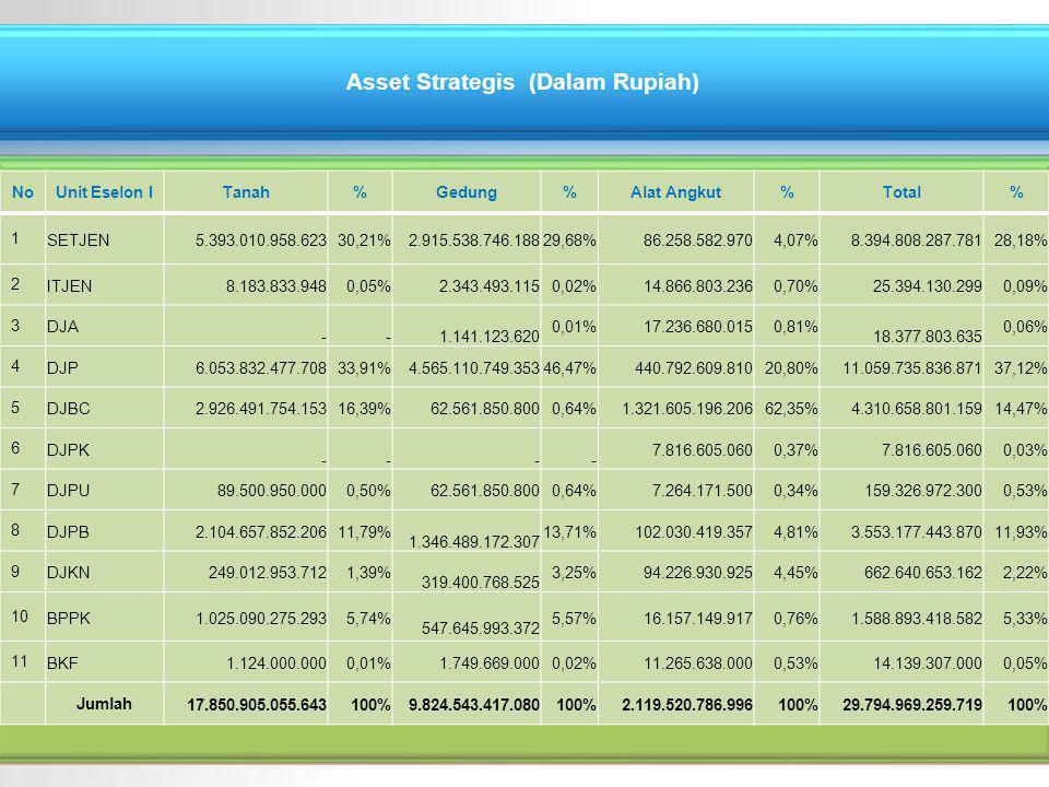 NoUnit Eselon ITanah%Gedung%Alat Angkut%Total% 1 SETJEN 5.393.010.958.62330,21% 2.915.538.746.18829,68% 86.258.582.9704,07% 8.394.808.287.78128,18% 2