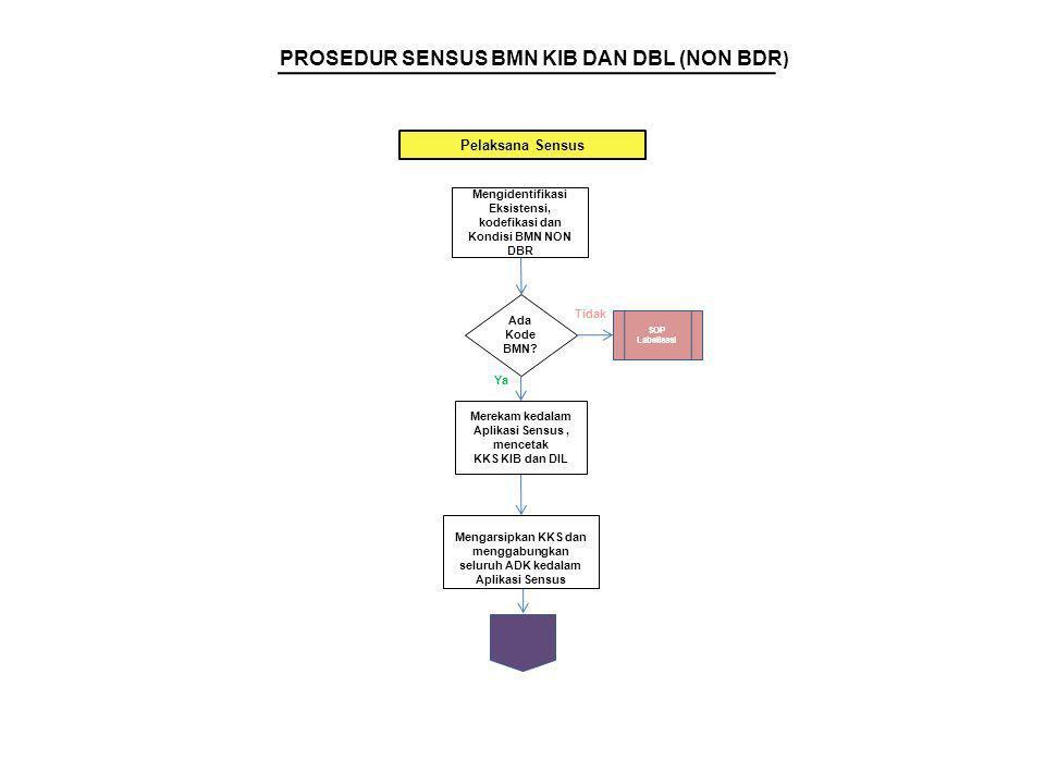 Ada Kode BMN? Mengidentifikasi Eksistensi, kodefikasi dan Kondisi BMN NON DBR Merekam kedalam Aplikasi Sensus, mencetak KKS KIB dan DIL SOP Labelisasi