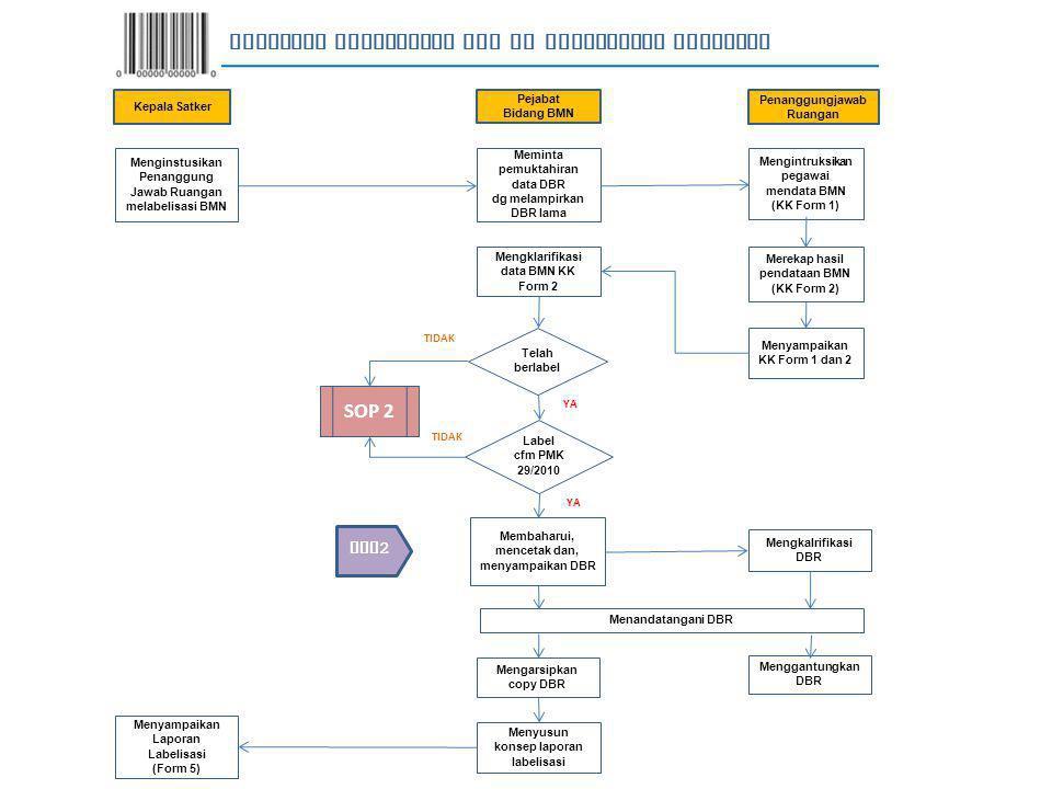 Menginstusikan Penanggung Jawab Ruangan melabelisasi BMN Meminta pemuktahiran data DBR dg melampirkan DBR lama Mengintruksikan pegawai mendata BMN (KK