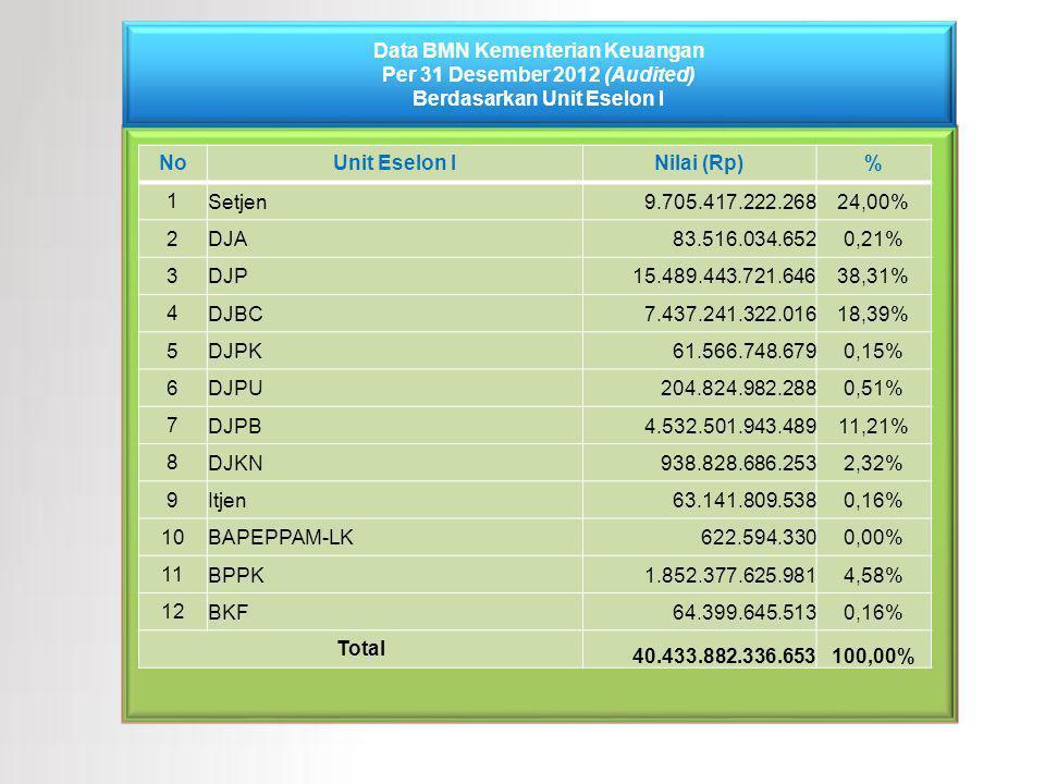 Data BMN Kementerian Keuangan Per 31 Desember 2012 (Audited) Berdasarkan Unit Eselon I NoUnit Eselon INilai (Rp)% 1 Setjen 9.705.417.222.26824,00% 2 D