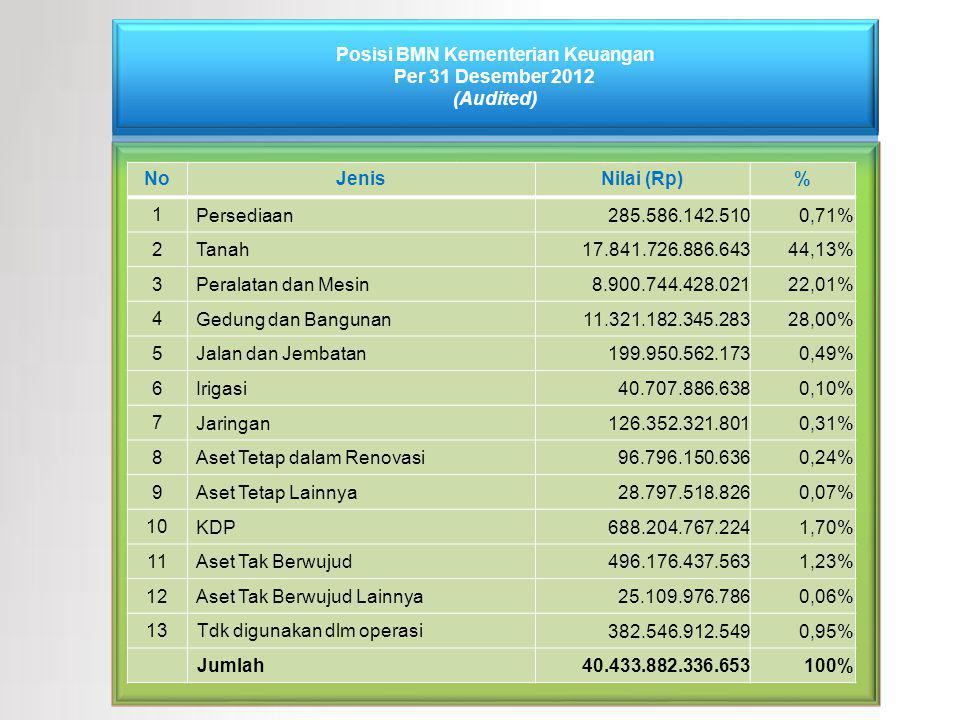 NoJenisNilai (Rp)% 1 Persediaan 285.586.142.5100,71% 2 Tanah 17.841.726.886.64344,13% 3 Peralatan dan Mesin 8.900.744.428.02122,01% 4 Gedung dan Bangu