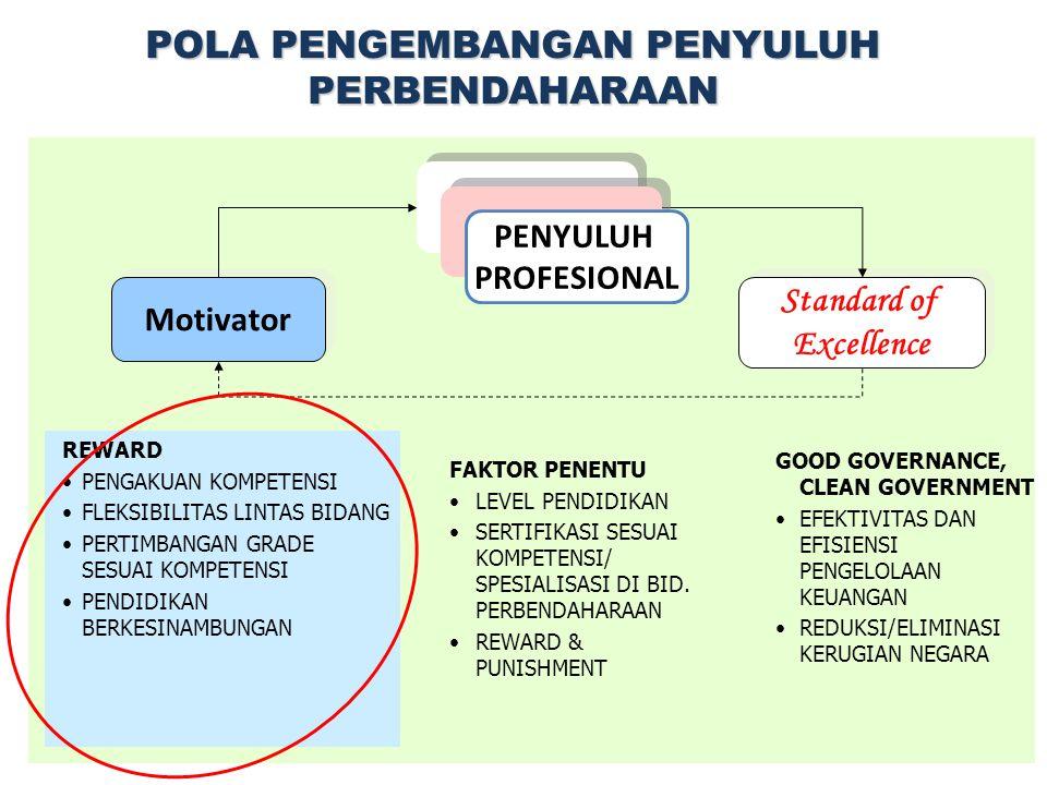 Profil Satker PA/KPA PPK PPSPM Bendahara Petugas Akuntansi PPABP Kekurang pahaman terhadap tugas pokok dan fungsinya dalam pengelolaan keuangan/ Perbe
