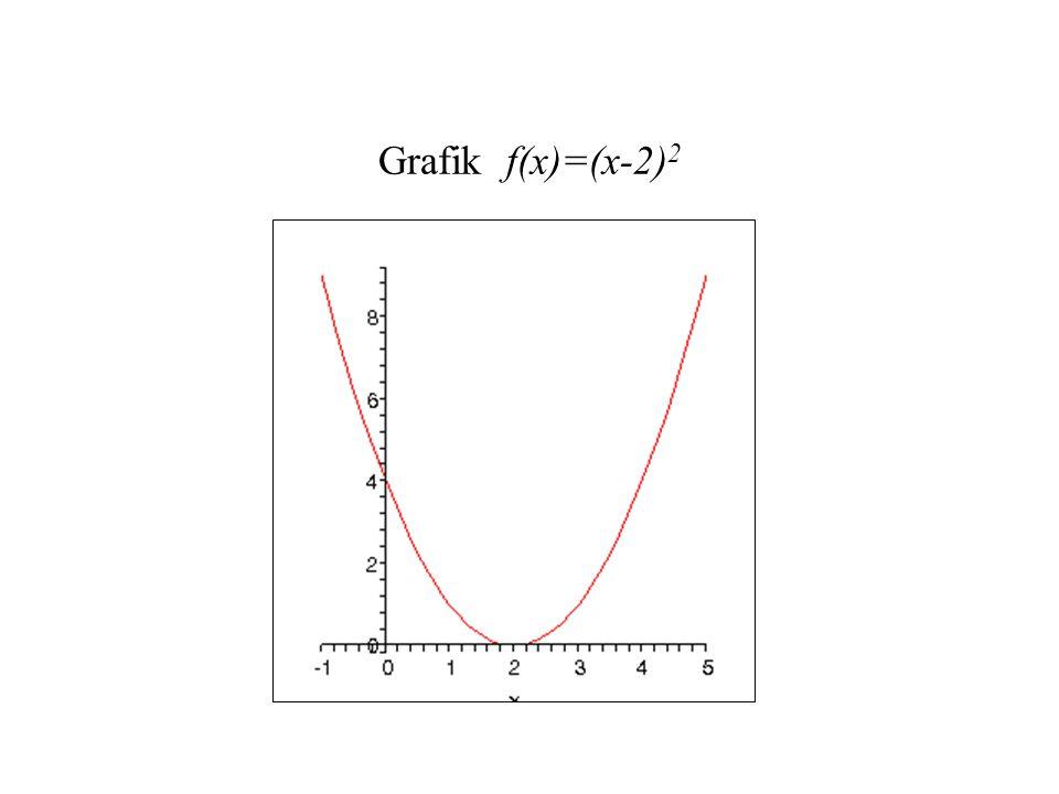 Dua Masalah Fundamental Kalkulus Masalah 1 (Masalah Tangen): Diberikan sebuah titik P(x,f(x)) pada kurva y=f(x), bagaimana menentukan kemiringan garis tangen pada P.