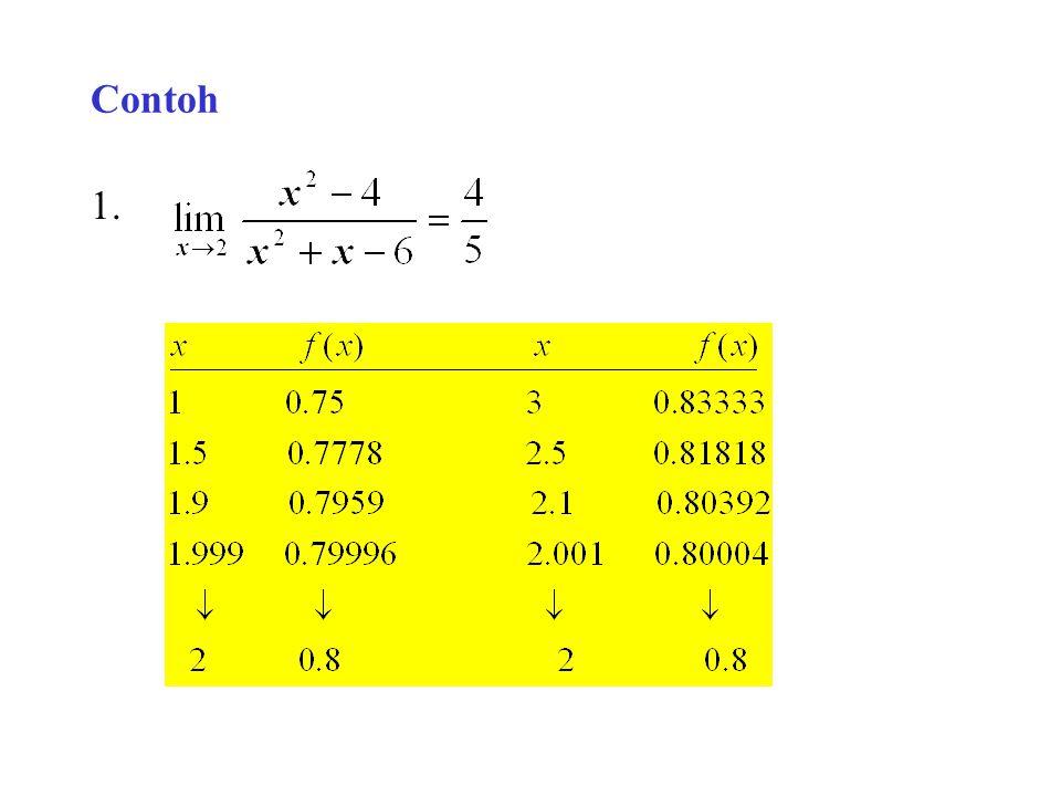 2.3 Konsep Limit Definisi Intuitif Misalkan y=f(x) suatu fungsi, a dan L bilangan riil sedemikian hingga: Bila x dekat a tetapi tidak sama dg a (x  a), f(x) dekat ke L Bila x mendekati a tetapi x  a, maka f(x) mendekati L Misalkan f(x) dapat kita buat sedekat mungkin ke L dg membuat x cukup dekat a tetapi tdk sama dg a Maka dapat dikatakan bhw limit f(x) bila x mendekati a adalah L,