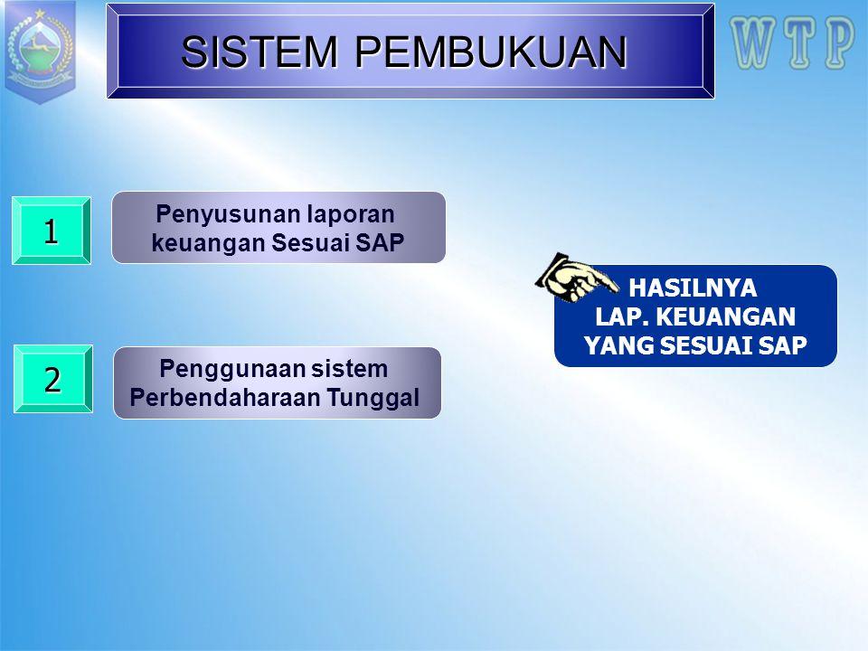 SISTEM PEMBUKUAN Penggunaan sistem Perbendaharaan Tunggal HASILNYA LAP. KEUANGAN YANG SESUAI SAP 2 Penyusunan laporan keuangan Sesuai SAP 1