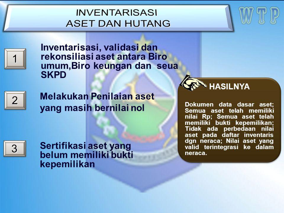 11 22 Inventarisasi, validasi dan rekonsiliasi aset antara Biro umum,Biro keungan dan seua SKPD Melakukan Penilaian aset yang masih bernilai nol Serti
