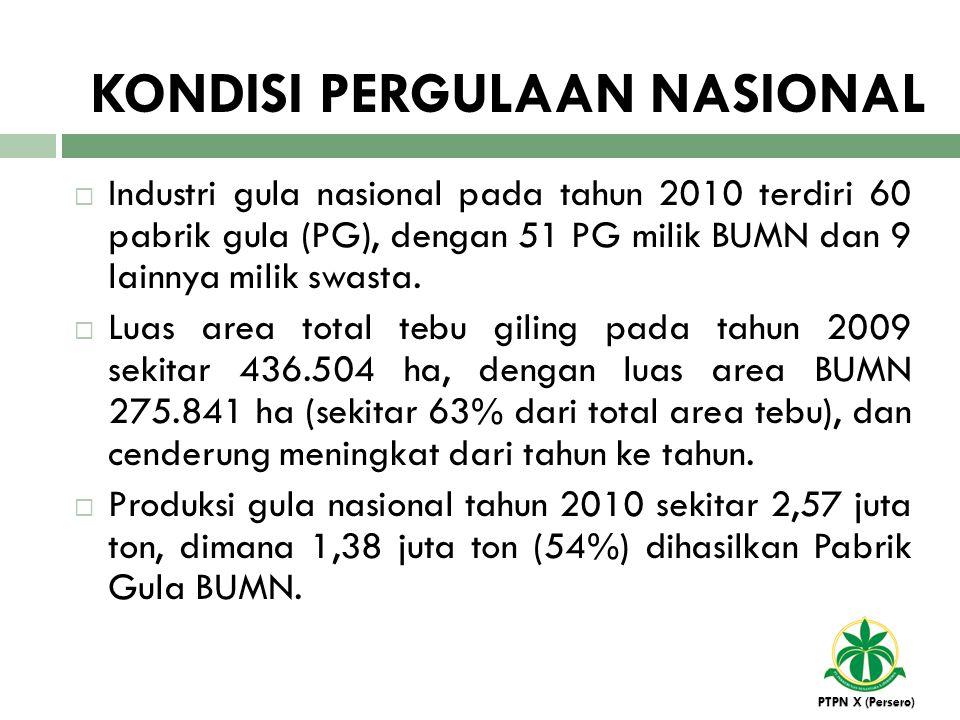  Industri gula nasional pada tahun 2010 terdiri 60 pabrik gula (PG), dengan 51 PG milik BUMN dan 9 lainnya milik swasta.  Luas area total tebu gilin