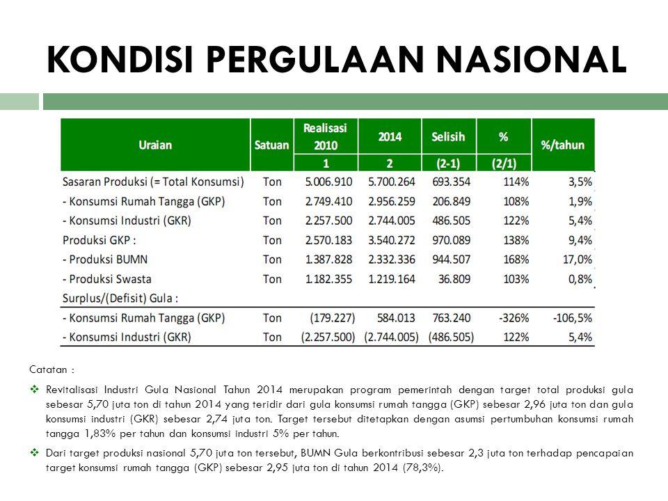 Catatan :  Revitalisasi Industri Gula Nasional Tahun 2014 merupakan program pemerintah dengan target total produksi gula sebesar 5,70 juta ton di tah