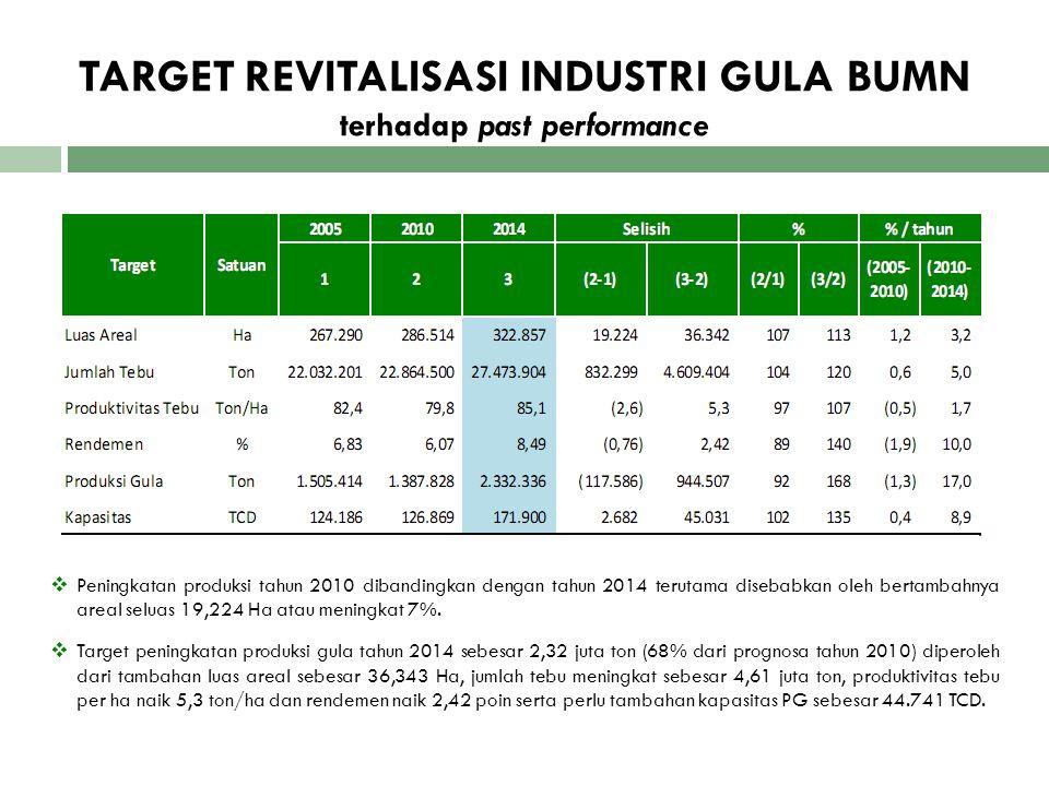 TARGET REVITALISASI INDUSTRI GULA BUMN terhadap past performance  Peningkatan produksi tahun 2010 dibandingkan dengan tahun 2014 terutama disebabkan
