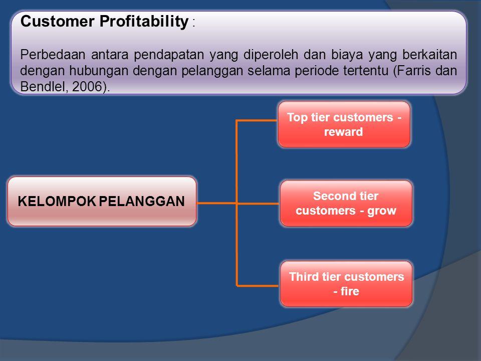 Customer Profitability : Perbedaan antara pendapatan yang diperoleh dan biaya yang berkaitan dengan hubungan dengan pelanggan selama periode tertentu